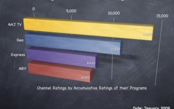 Television Rating – How it works
