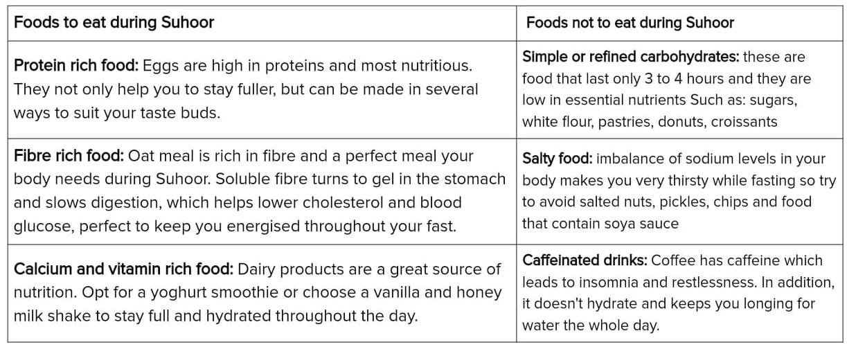 Ramadan Diet Plan for Weight Loss